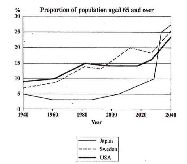 Line Graph - این گراف خطی برای سوال رایتینگ آیلتس تسک 1 جهت پاسخ به سوال قرار داده شده است